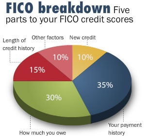 free annual credit report